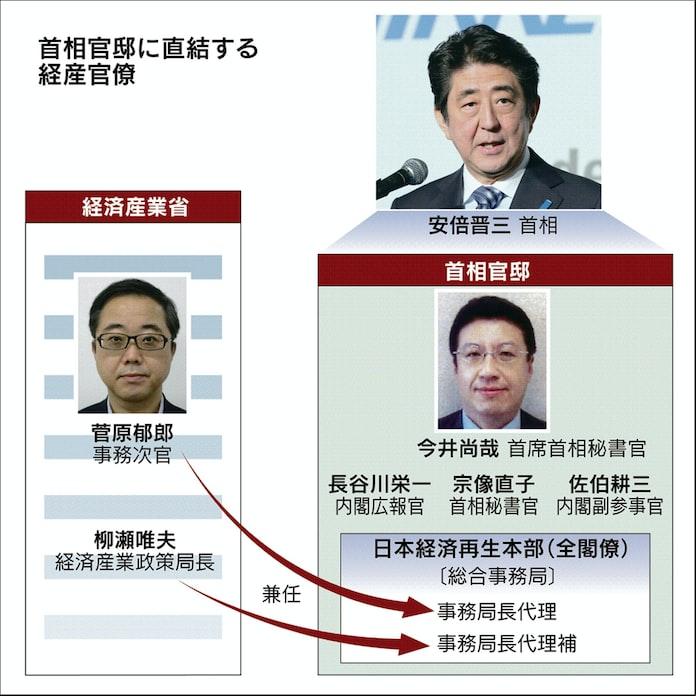 佐伯 耕三 総理 秘書 官
