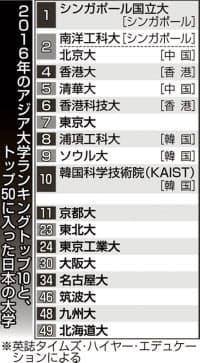 2016年のアジアの大学ランキングトップ10と、トップ50に入った日本の大学
