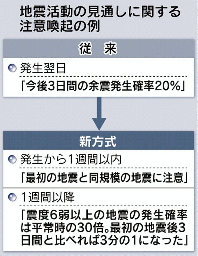 気象庁の地震予測、「本震→余震」の前提見直し: 日本経済新聞