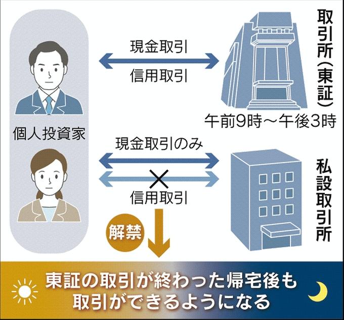 株の信用取引、夜間も 17年にも証取外で解禁: 日本経済新聞