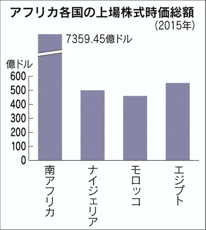 アフリカ証券取引所の広域統合構想 域外資金の回帰促す: 日本経済新聞