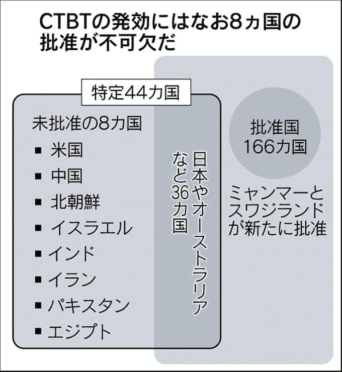 CTBT発効なお壁 批准はミャンマーで166カ国: 日本経済新聞