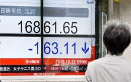 一時100円以上値を下げ、1万6800円台で取引される日経平均株価(12日午前、東京都中央区)