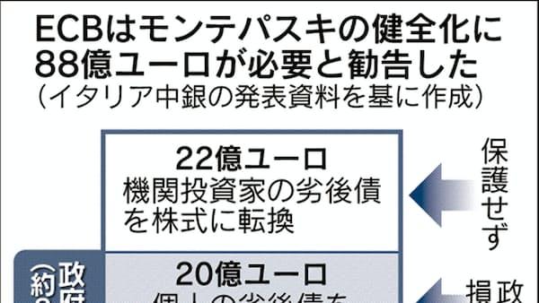 伊モンテパスキ銀支援、政府負担8100億円 伊中銀試算
