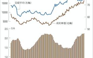 (注)東日本不動産流通機構「市況データ」より筆者作成