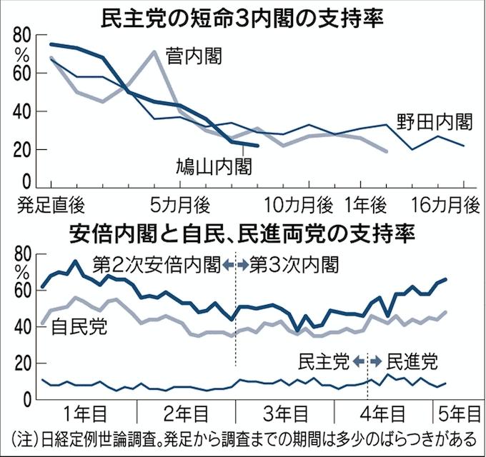 安倍1強」の50カ月 短命内閣と何が違うのか: 日本経済新聞