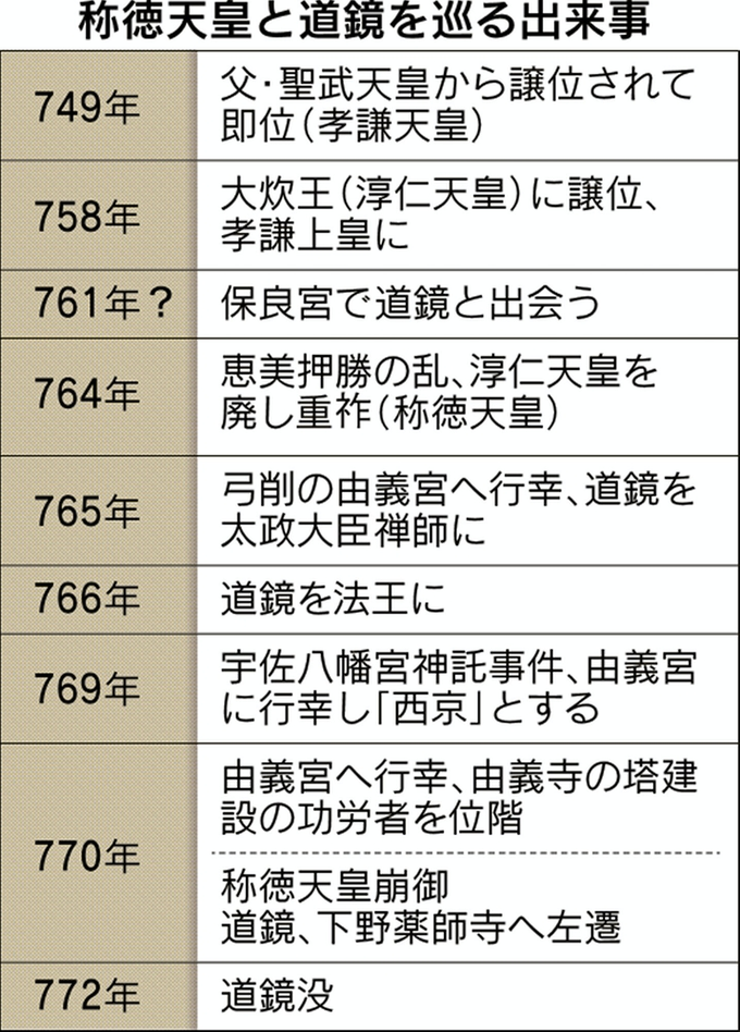 """「聖武天皇 孝謙天皇 道鏡」の画像検索結果"""""""