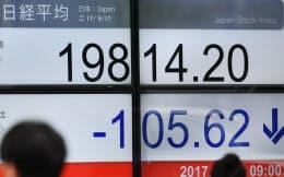 反落し、1万9800円台で推移する日経平均株価(17日午前、東京都中央区)