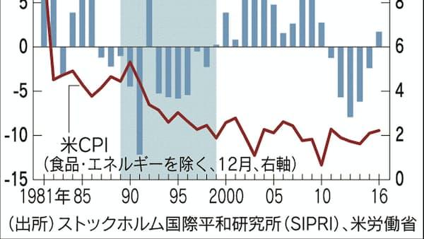 データで読む憲法改正と金融市場 国防費、物価に影響