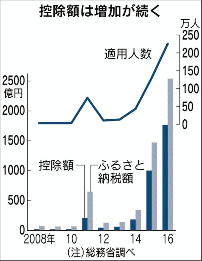 ふるさと納税、自治体4分の1「流出超」 17年度控除額76%増: 日本経済新聞