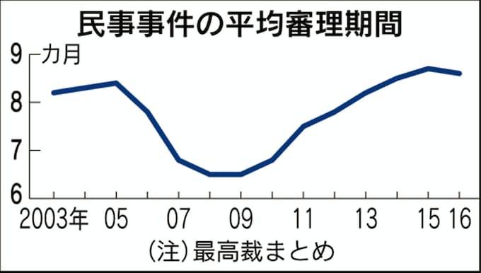 民事、一審の審理長期化 平均8.6カ月 事件の複雑化映す: 日本経済新聞