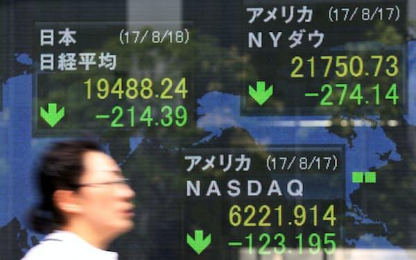 1万9500円を割り込んだ日経平均株価と大幅に値を下げた米株式市場(18日、東京・八重洲)