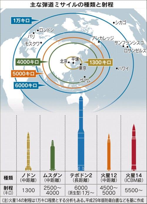 ミサイルの図はイメージ