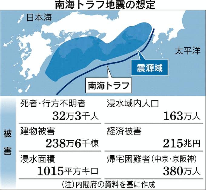 地震 予言 予知