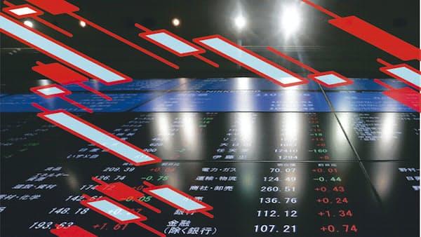景気後退、意識する市場 「手堅い」低ボラ株に資金
