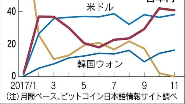 ビットコイン、取引シェア日本4割 個人の投機大半