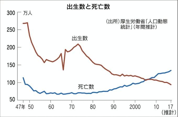 17年の出生数2年連続100万人割れ 自然減40万人超え: 日本経済新聞