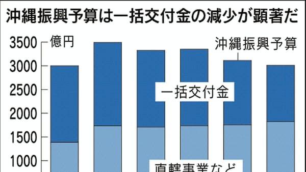 辺野古、国との対立が影 沖縄振興費2年連続減