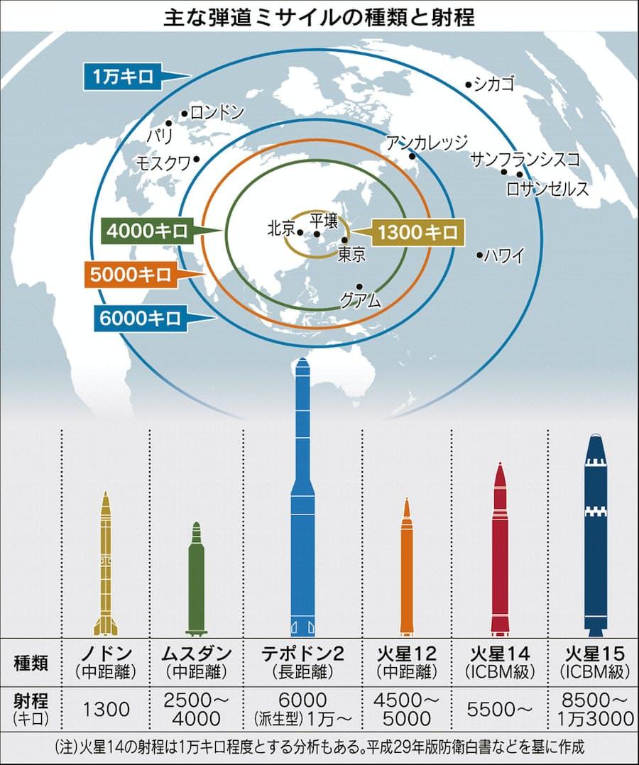 新型ミサイル射程距離