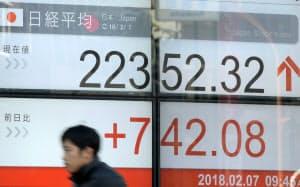 一時700円超上げた日経平均株価(7日午前、東京都中央区)