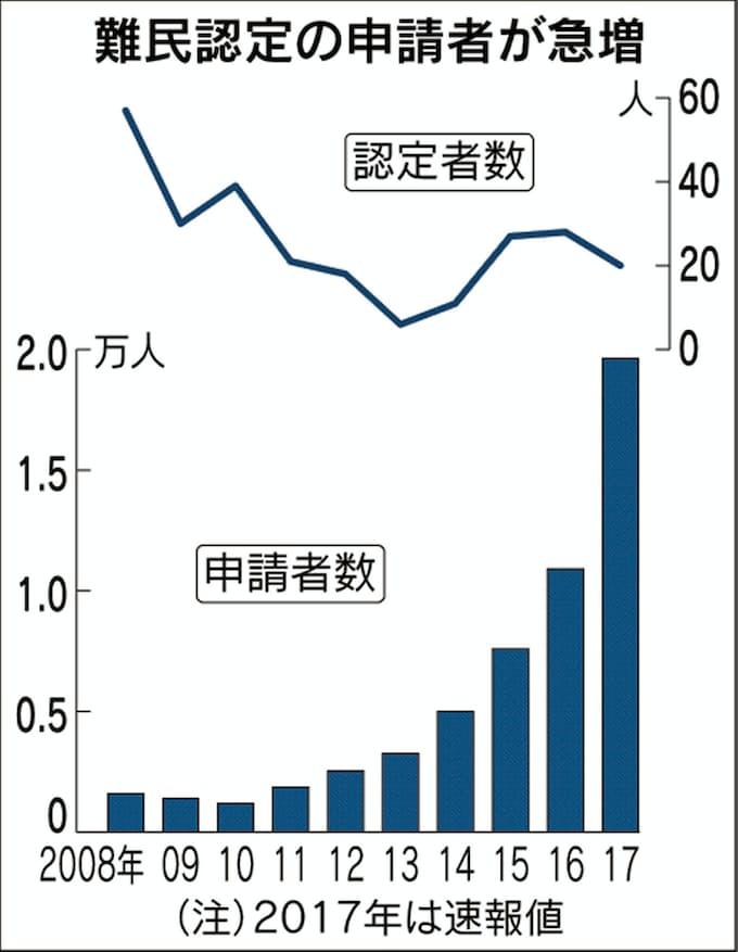 17年の難民申請、最多の1.9万人 就労の抜け穴に: 日本経済新聞