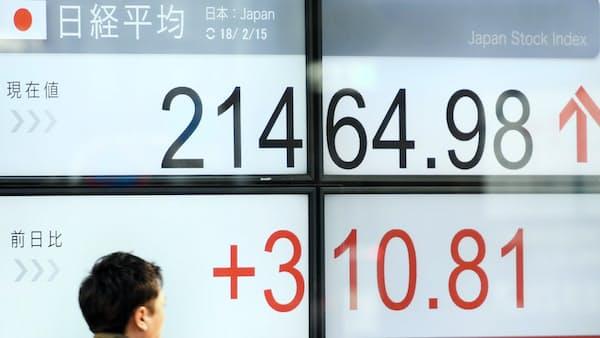 東証大引け 4日ぶり反発、310円高 変動率低下で主力株に買い戻し