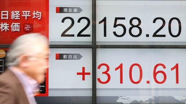 日経平均310円高、イベント結果前に見切り発車