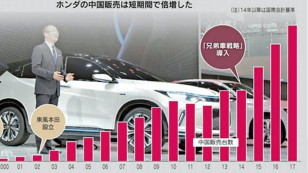 20歳のホンダ中国で大勝負、電動車20車種超投入へ