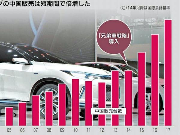 ホンダの中国販売台数の推移