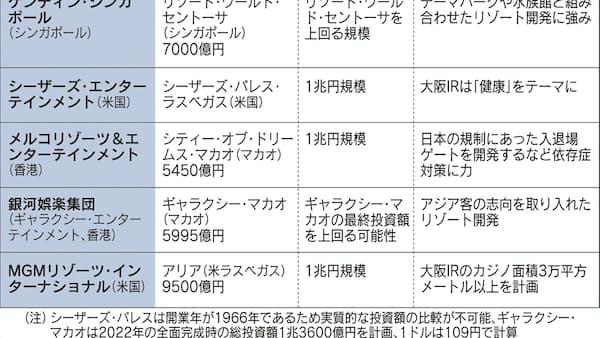 大阪での統合型リゾート、カジノ以外の魅力訴え