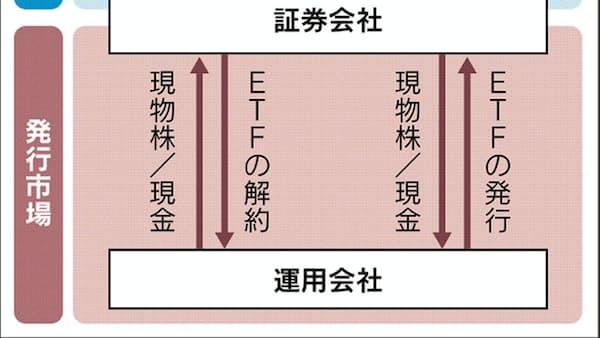 ETFが金融商品で20世紀最大の発明と呼ばれる理由
