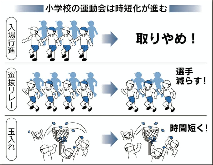 午前中だけ運動会」広がる 共働き家庭に配慮: 日本経済新聞