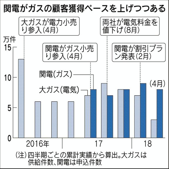 大阪 ガス の 電気
