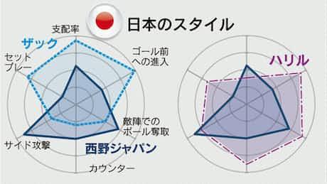 データで比較 サッカー日本の戦い方の変遷
