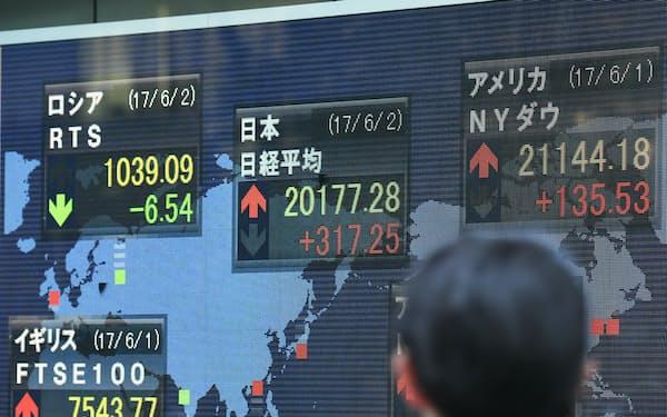 株式相場のトレンドには需給が大きく影響している