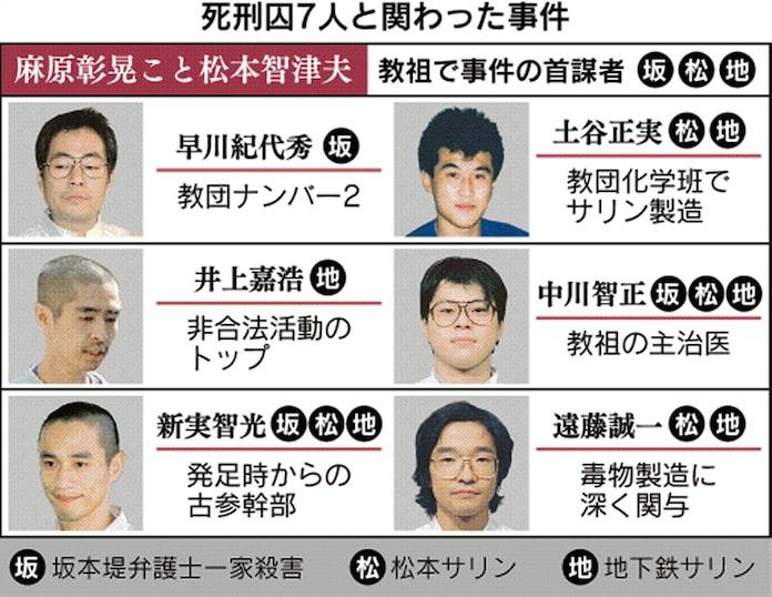 オウム真理教・松本智津夫死刑囚ら7人の死刑執行: 日本経済新聞