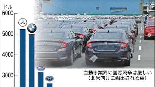 車1台当たりの利益 ダイムラー59万円、トヨタの2倍