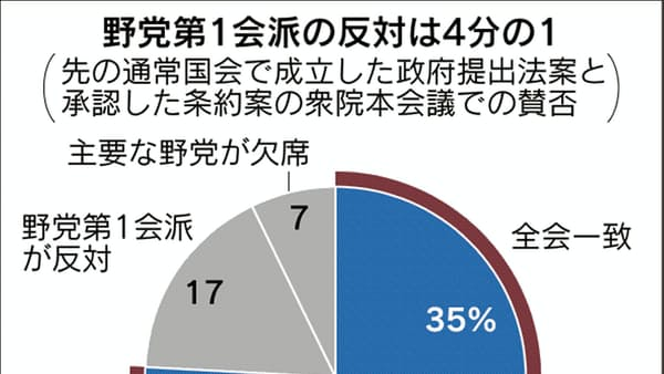 衆院最大野党、76%賛成 対決一辺倒は支持得られず