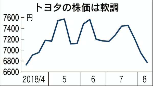 トヨタ株、一時4カ月ぶり安値 米中摩擦になお警戒