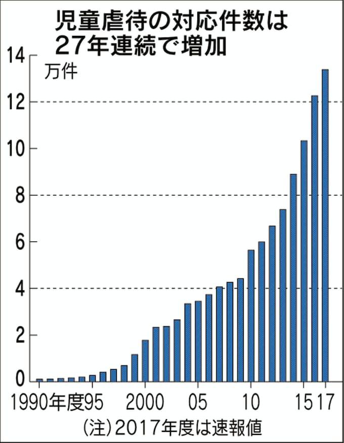 児童虐待対応13万件、27年連続で増加 2017年度: 日本経済新聞