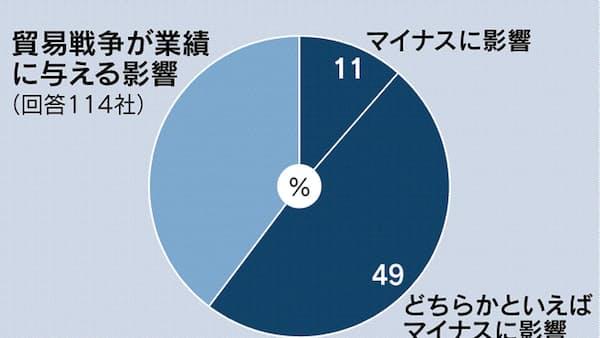 貿易戦争「業績にマイナス」6割 25%は直接影響