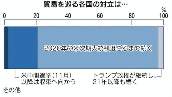 貿易戦争「2020年まで続く」75% 社長100人緊急調査
