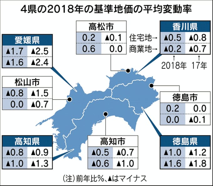 県庁所在地で底打ち感 四国4県の基準地価、高松市・徳島市が上昇: 日本 ...