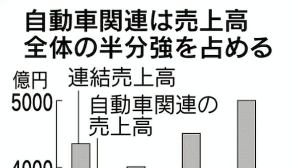 ガイシ、石川工場に70億円投資 セラミックス原料設備を新設