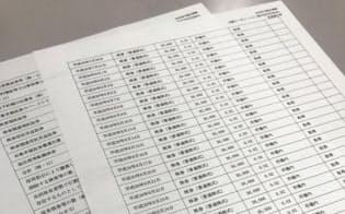 北越コーポが9月25日に関東財務局に提出した変更報告書