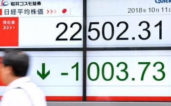 一時1000円超下げ、2万2500円台で推移する日経平均株価(11日午後、東京都中央区)