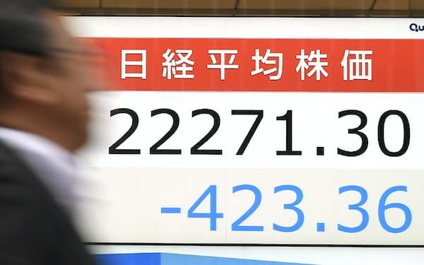 400円超下げ、2万2200円台で終えた日経平均株価(15日午後、東京都中央区)