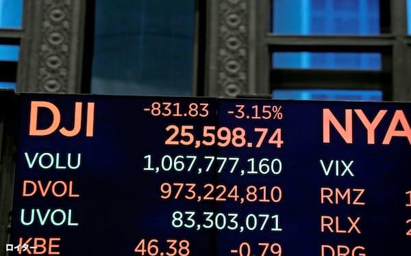 米国株の急落を伝えるニューヨーク証券取引所の株価ボード=ロイター