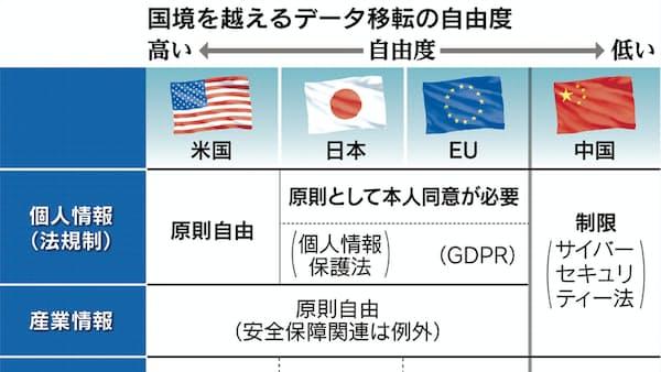 データ流通で新「貿易圏」 日米欧ルールづくりで連携