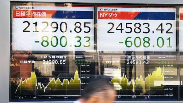 日経平均、一時800円安 顕在化し始めた米中貿易戦争